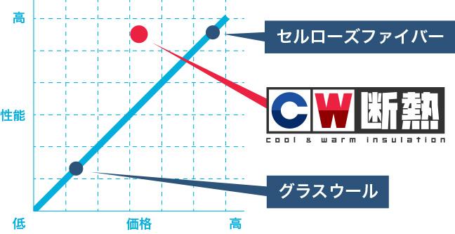 cw_co2