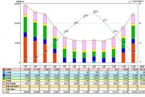 冷暖房費のシミュレーション