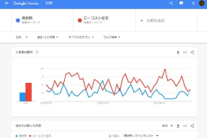 Google Trendが教えてくれる工務店集客の方向性